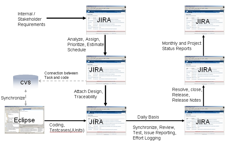 EclipseCVSJIRA Process Flow